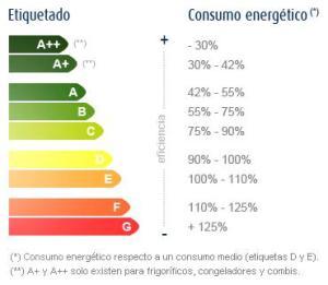 electrodomesticos-bajo-consumo-1